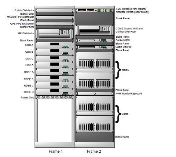 The left rack of the backend contains: 4 up-down converters (UDC) that down-convert the desired sky frequencies, 4 ROACH Digital Backend (RDBE) boxes, the RF Distribution box, the 10 MHz frequency distributor, and 2 time distribution amplifiers that provide references around the system. The right rack contains: the Mark6 recorders, the cable delay measurement system (CDMS) computer, the backend computer, and the switch on the top rails that allows sharing of the keyboard, video display, and mouse and network switches installed in the back of the rack.