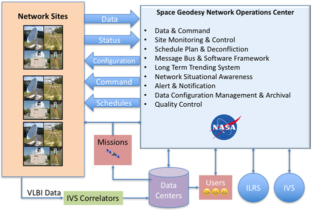 The Space Geodesy Network Operations Center will take advantage of the high level of automation of the new systems and provide for centralized network operation.
